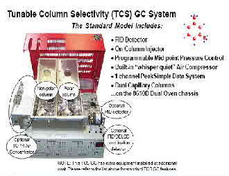 SRI GC Tunable Column Selectivity